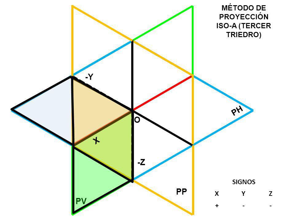 PH PV MÉTODO DE PROYECCIÓN ISO-A (TERCER TRIEDRO) O PP X -Z -Y SIGNOS XYZ +--