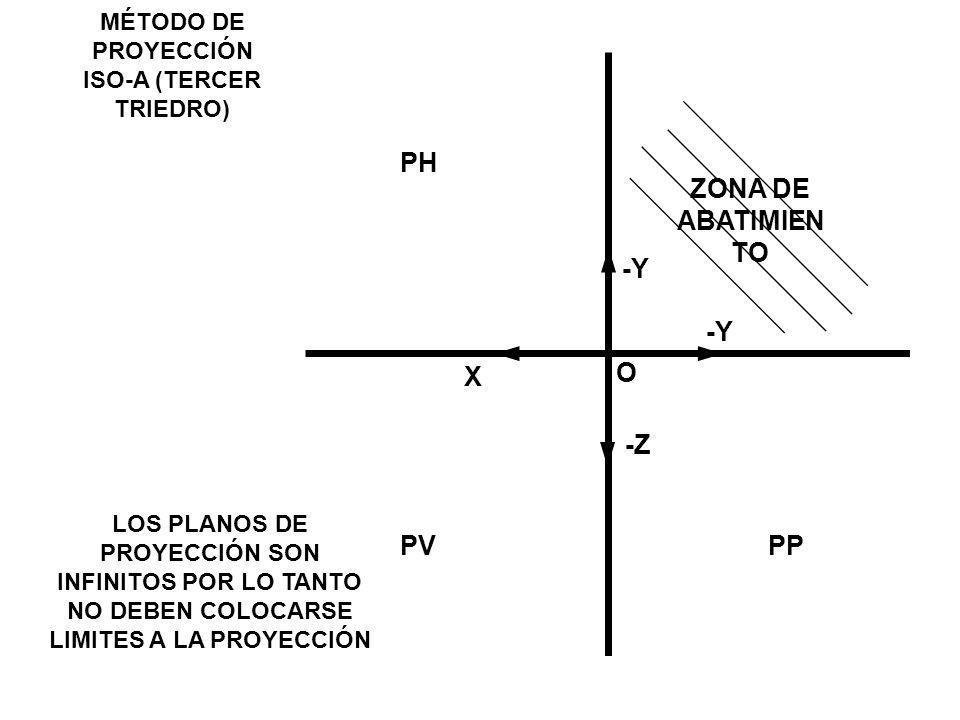 MÉTODO DE PROYECCIÓN ISO-A (TERCER TRIEDRO) -Y X O -Z -Y PV PH PP ZONA DE ABATIMIEN TO LOS PLANOS DE PROYECCIÓN SON INFINITOS POR LO TANTO NO DEBEN CO