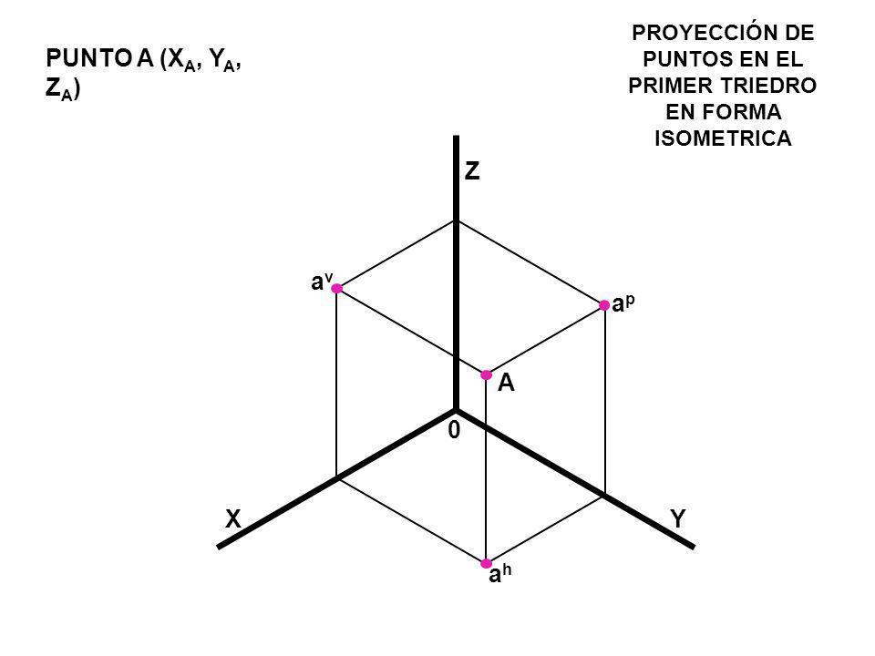 X Z apap avav ahah A PUNTO A (X A, Y A, Z A ) Y PROYECCIÓN DE PUNTOS EN EL PRIMER TRIEDRO EN FORMA ISOMETRICA 0