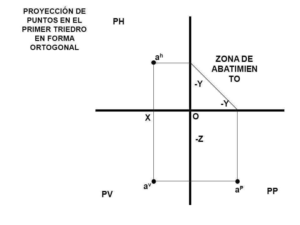 PROYECCIÓN DE PUNTOS EN EL PRIMER TRIEDRO EN FORMA ORTOGONAL -Y X O -Z -Y PV PH PP ZONA DE ABATIMIEN TO avav aPaP ahah