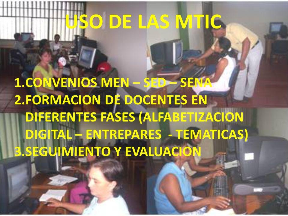 USO DE LAS MTIC 1.CONVENIOS MEN – SED – SENA 2.FORMACION DE DOCENTES EN DIFERENTES FASES (ALFABETIZACION DIGITAL – ENTREPARES - TEMATICAS) 3.SEGUIMIENTO Y EVALUACION