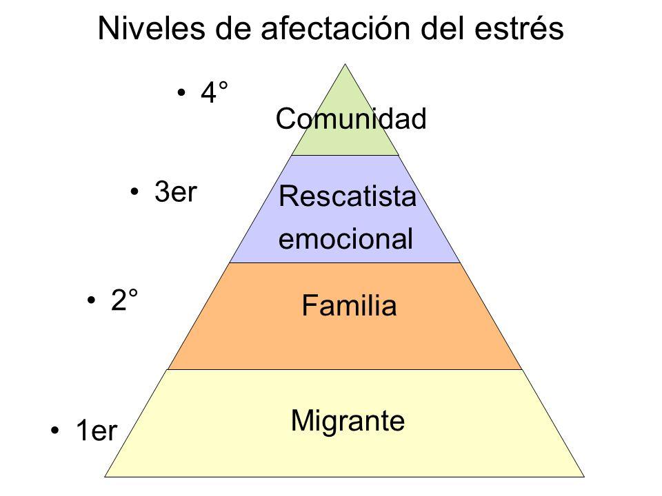Niveles de afectación del estrés Migrant e Familia Rescatista emocional Comunidad 1er 2° 3er 4°