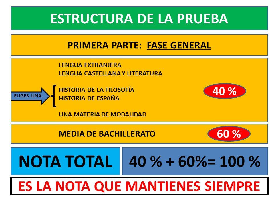 ESTRUCTURA DE LA PRUEBA PRIMERA PARTE: FASE GENERAL NOTA TOTAL LENGUA EXTRANJERA LENGUA CASTELLANA Y LITERATURA HISTORIA DE LA FILOSOFÍA HISTORIA DE ESPAÑA UNA MATERIA DE MODALIDAD ELIGES UNA MEDIA DE BACHILLERATO 40 % 60 % 40 % + 60%= 100 % ES LA NOTA QUE MANTIENES SIEMPRE
