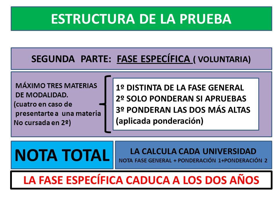 ESTRUCTURA DE LA PRUEBA SEGUNDA PARTE: FASE ESPECÍFICA ( VOLUNTARIA) NOTA TOTAL MÁXIMO TRES MATERIAS DE MODALIDAD.