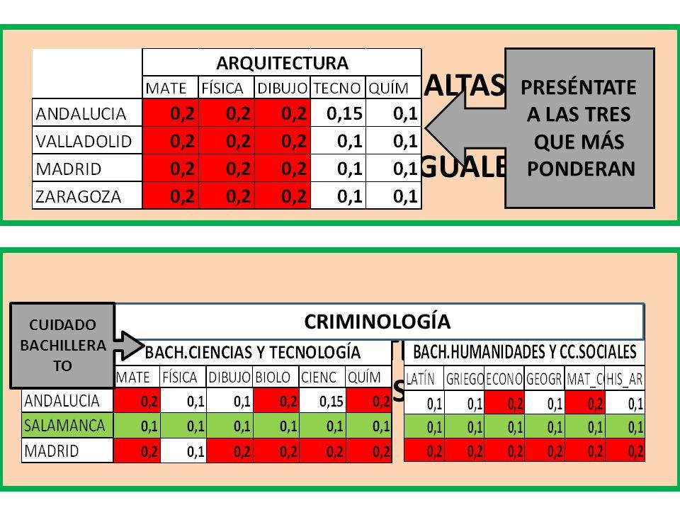 NOTAS DE CORTE ALTAS PONDERACIONES IGUALES EN SALAMANCA NOTAS DE CORTE ALTAS Y PONDERACIONES IGUALES PRESÉNTATE A LAS TRES QUE MÁS PONDERAN CRIMINOLOGÍA CUIDADO BACHILLERA TO