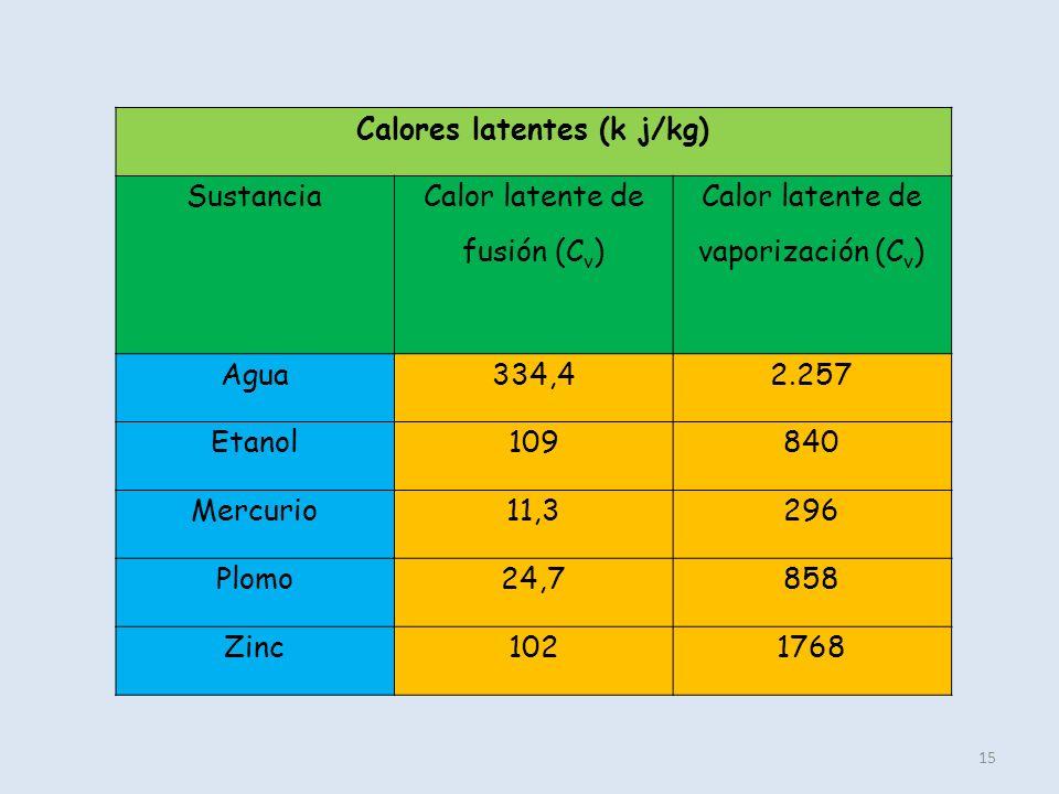 15 Calores latentes (k j/kg) Sustancia Calor latente de fusión (C v ) Calor latente de vaporización (C v ) Agua334,42.257 Etanol109840 Mercurio11,3296