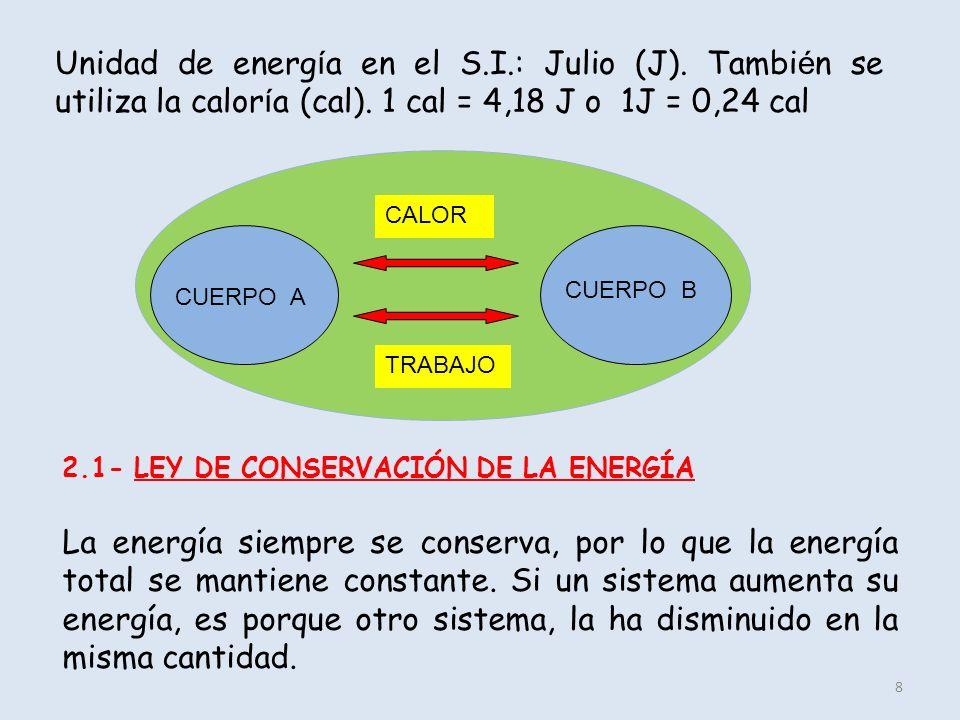 8 Unidad de energ í a en el S.I.: Julio (J). Tambi é n se utiliza la calor í a (cal). 1 cal = 4,18 J o 1J = 0,24 cal CUERPO A CUERPO B CALOR TRABAJO 2