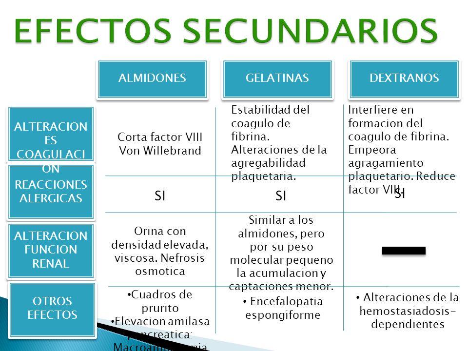 ALMIDONESGELATINASDEXTRANOS ALTERACION ES COAGULACI ON REACCIONES ALERGICAS ALTERACION FUNCION RENAL Corta factor VIII Von Willebrand Orina con densid