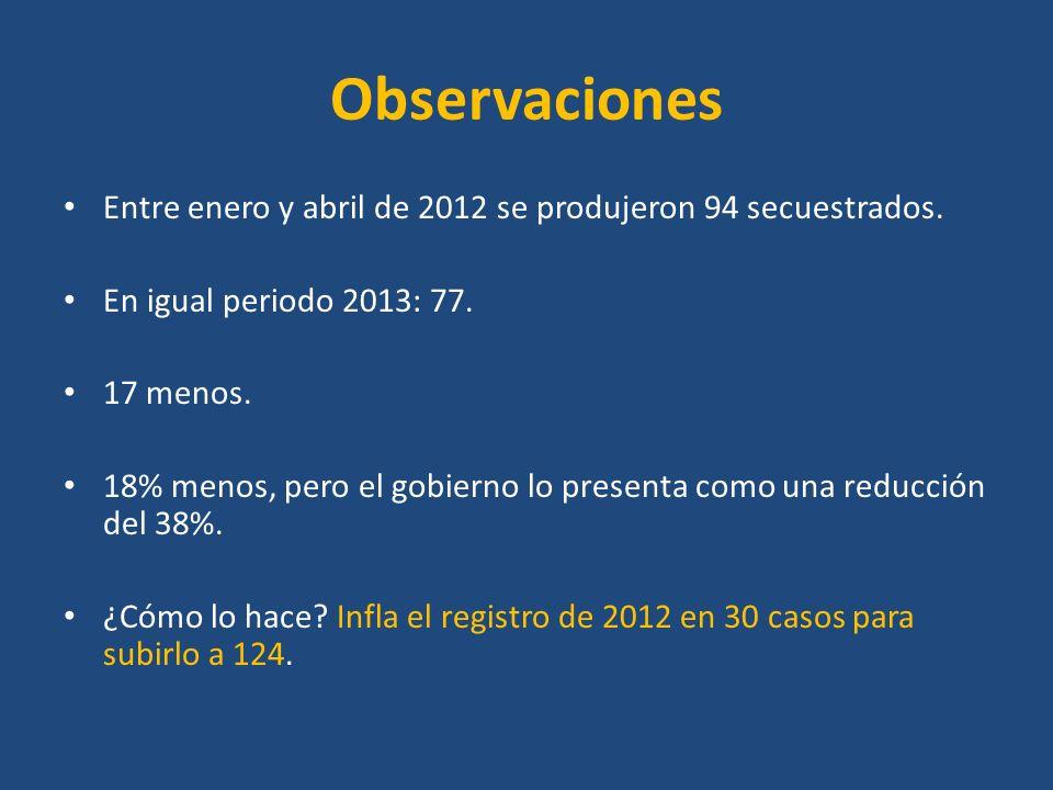 Observaciones Entre enero y abril de 2012 se produjeron 94 secuestrados. En igual periodo 2013: 77. 17 menos. 18% menos, pero el gobierno lo presenta