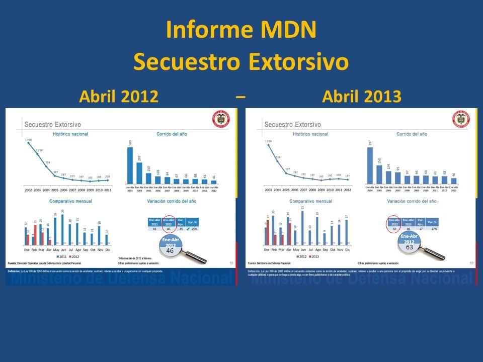 Informe MDN Secuestro Extorsivo Abril 2012 – Abril 2013 46 63