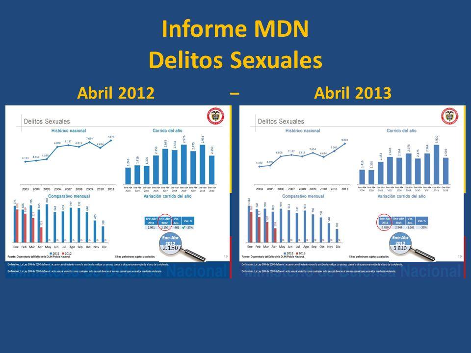 Informe MDN Delitos Sexuales Abril 2012 – Abril 2013 2.150 3.810