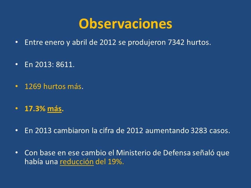 Observaciones Entre enero y abril de 2012 se produjeron 7342 hurtos. En 2013: 8611. 1269 hurtos más. 17.3% más. En 2013 cambiaron la cifra de 2012 aum