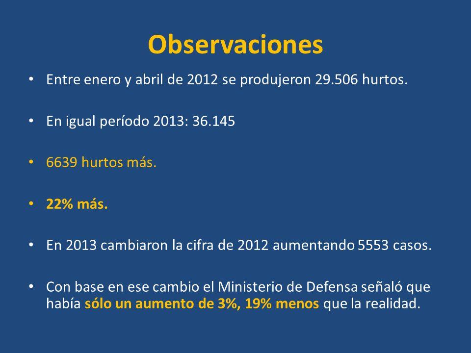 Observaciones Entre enero y abril de 2012 se produjeron 29.506 hurtos. En igual período 2013: 36.145 6639 hurtos más. 22% más. En 2013 cambiaron la ci