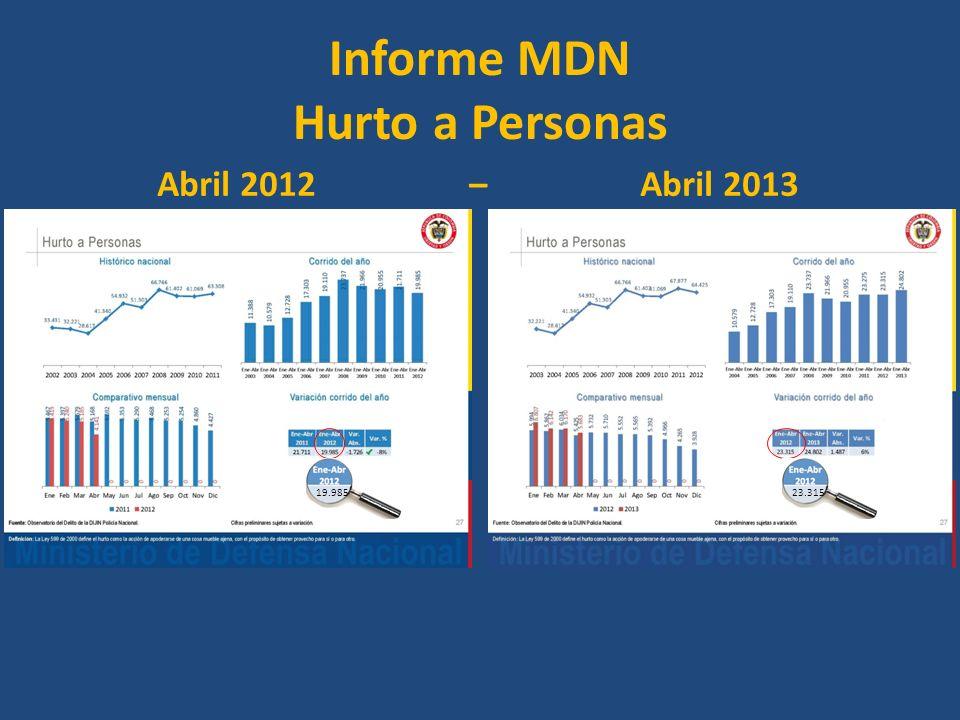 Informe MDN Hurto a Personas Abril 2012 – Abril 2013 19.98523.315