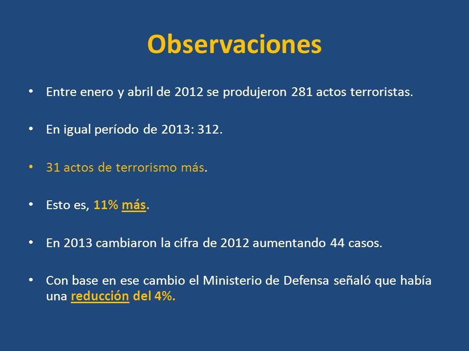 Observaciones Entre enero y abril de 2012 se produjeron 281 actos terroristas. En igual período de 2013: 312. 31 actos de terrorismo más. Esto es, 11%