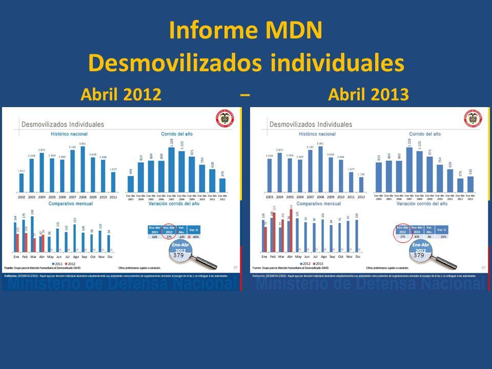 Informe MDN Desmovilizados individuales Abril 2012 – Abril 2013 379
