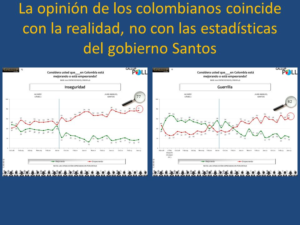 La opinión de los colombianos coincide con la realidad, no con las estadísticas del gobierno Santos 77 62