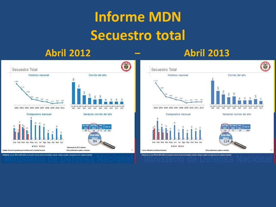 Informe MDN Secuestro total Abril 2012 – Abril 2013 94124