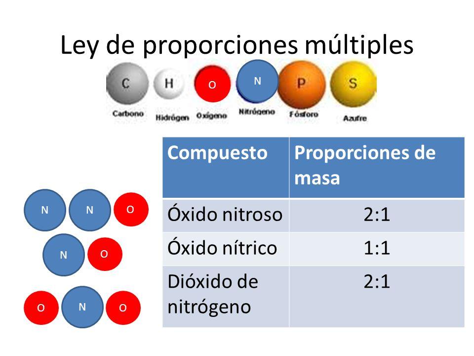 Ley de proporciones múltiples N O N N N N O O OO CompuestoProporciones de masa Óxido nitroso2:1 Óxido nítrico1:1 Dióxido de nitrógeno 2:1