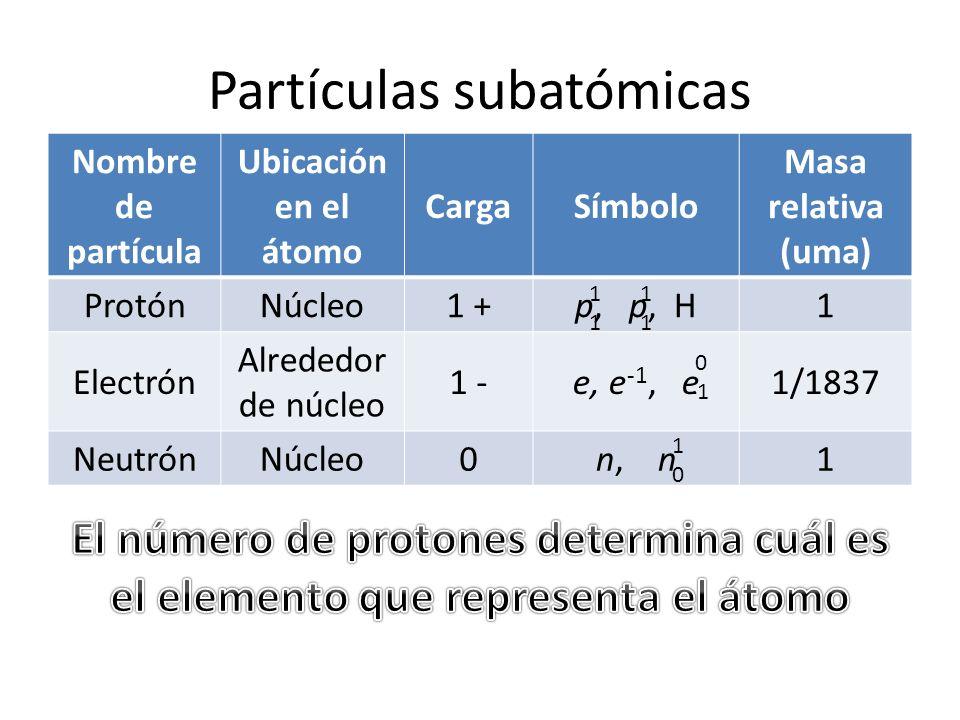 Partículas subatómicas Nombre de partícula Ubicación en el átomo CargaSímbolo Masa relativa (uma) ProtónNúcleo1 +p, p, H1 Electrón Alrededor de núcleo 1 -e, e -1, e1/1837 NeutrónNúcleo0n, n1 0 1010 1111 1111