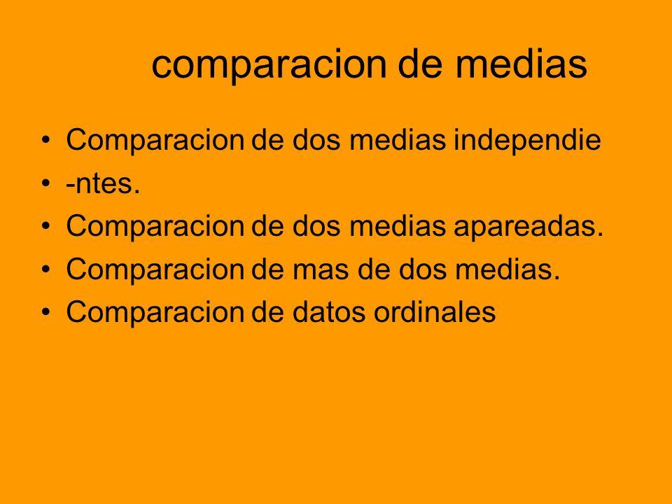 comparacion de medias Comparacion de dos medias independie -ntes. Comparacion de dos medias apareadas. Comparacion de mas de dos medias. Comparacion d