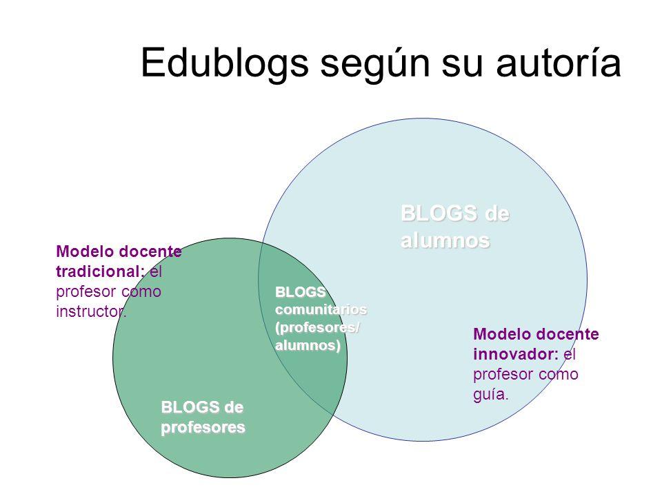 Edublogs según su autoría BLOGS de alumnos BLOGS de profesores BLOGS comunitarios (profesores/ alumnos) Modelo docente tradicional: el profesor como i