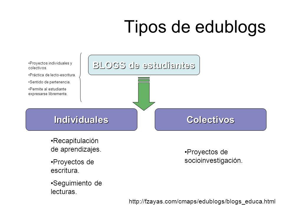 Tipos de edublogs BLOGS de estudiantes ColectivosIndividuales http://fzayas.com/cmaps/edublogs/blogs_educa.html Recapitulación de aprendizajes. Proyec