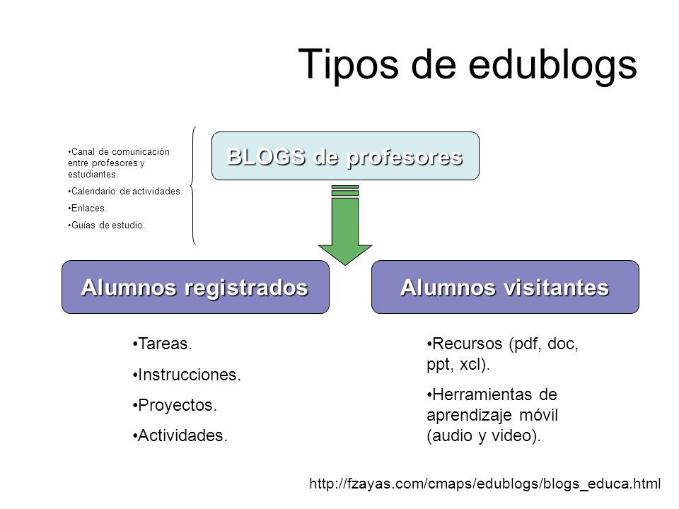 Tipos de edublogs BLOGS de profesores Alumnos visitantes Alumnos registrados http://fzayas.com/cmaps/edublogs/blogs_educa.html Tareas. Instrucciones.