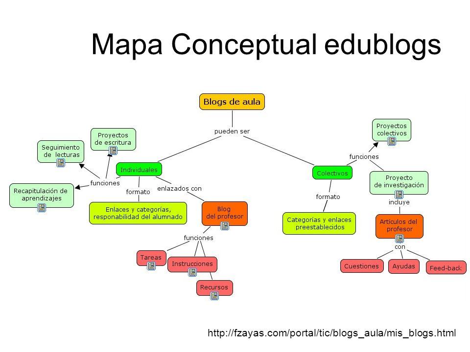 Mapa Conceptual edublogs http://fzayas.com/portal/tic/blogs_aula/mis_blogs.html