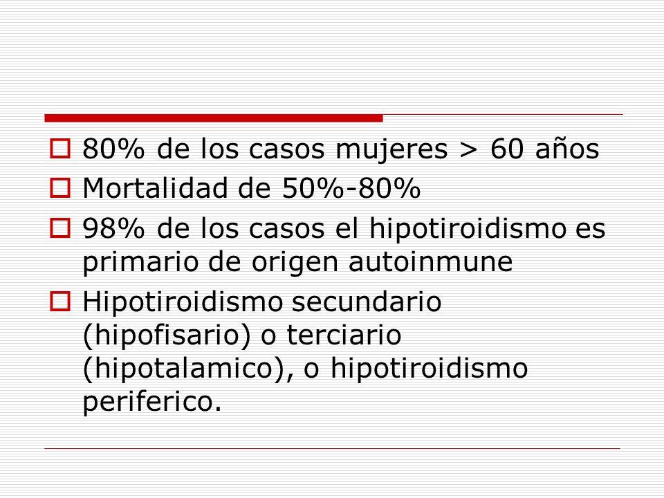 80% de los casos mujeres > 60 años Mortalidad de 50%-80% 98% de los casos el hipotiroidismo es primario de origen autoinmune Hipotiroidismo secundario