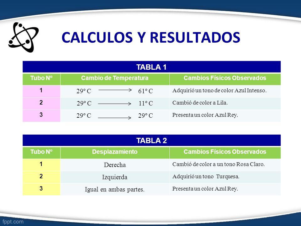 CALCULOS Y RESULTADOS TABLA 1 Tubo NºCambio de TemperaturaCambios Físicos Observados 1 29º C 61º C Adquirió un tono de color Azul Intenso. 2 29º C 11º