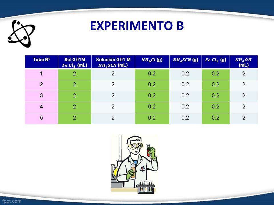 EXPERIMENTO B Tubo Nº 1220.2 2 222 2 322 2 422 2 522 2