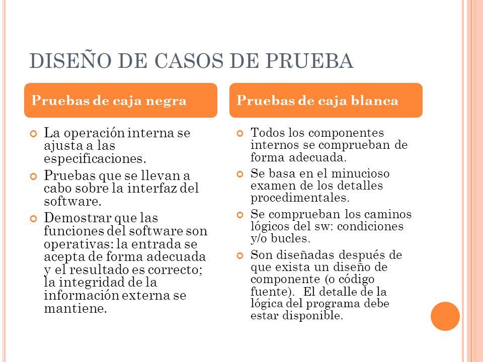 DISEÑO DE CASOS DE PRUEBA La operación interna se ajusta a las especificaciones.