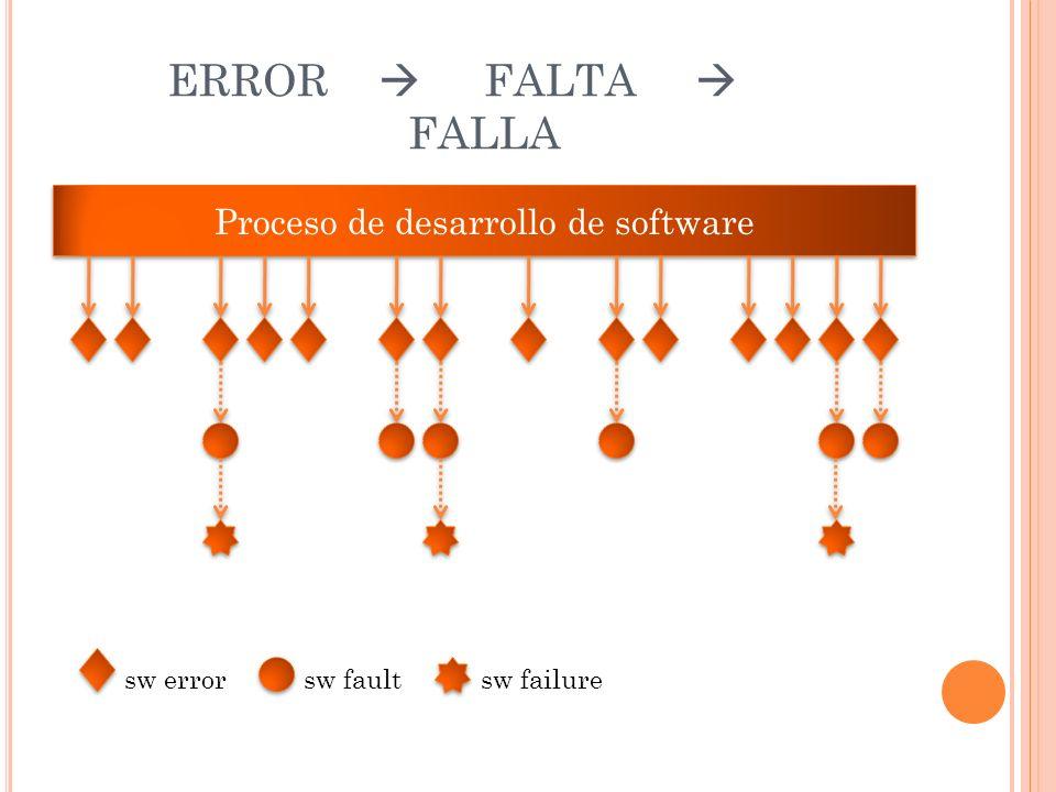 ERROR FALTA FALLA Proceso de desarrollo de software sw error sw fault sw failure