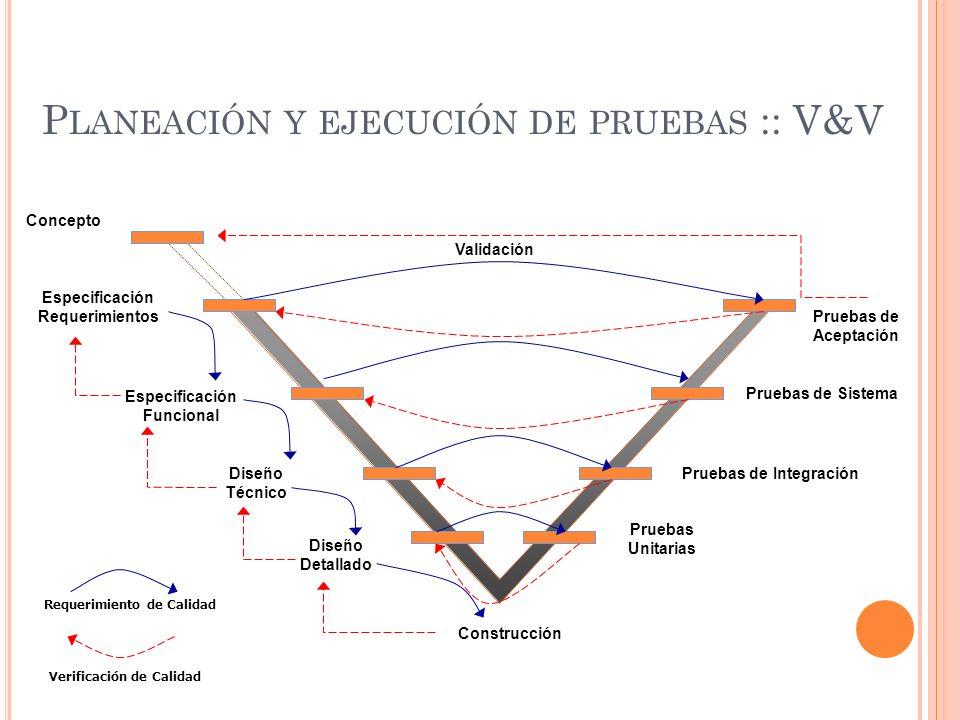 P LANEACIÓN Y EJECUCIÓN DE PRUEBAS :: V&V Pruebas Unitarias Pruebas de Aceptación Pruebas de Integración Pruebas de Sistema Validación Requerimiento d