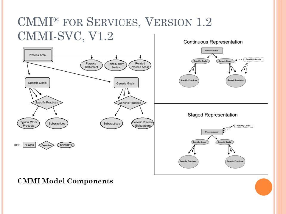 CMMI Model Components