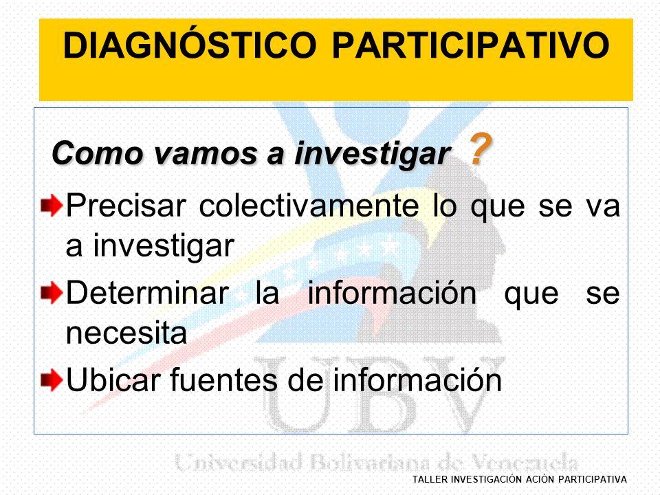 TALLER INVESTIGACIÓN ACIÒN PARTICIPATIVA DIAGNÓSTICO PARTICIPATIVO Como vamos a investigar ? Como vamos a investigar ? Precisar colectivamente lo que