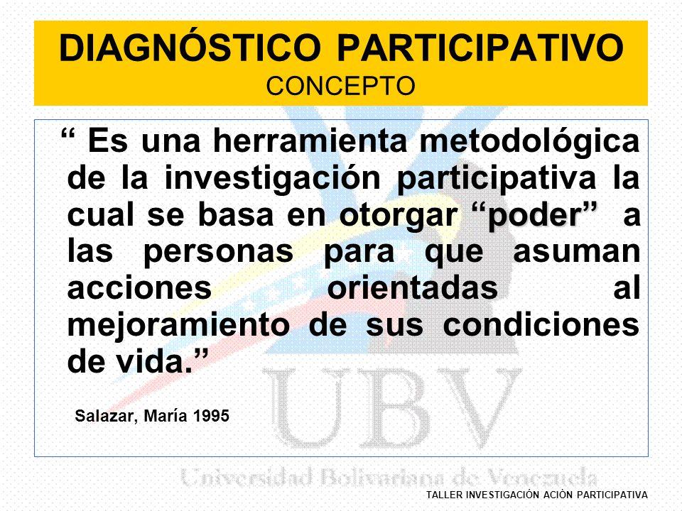 TALLER INVESTIGACIÓN ACIÒN PARTICIPATIVA DIAGNÓSTICO PARTICIPATIVO CONCEPTO poder Es una herramienta metodológica de la investigación participativa la