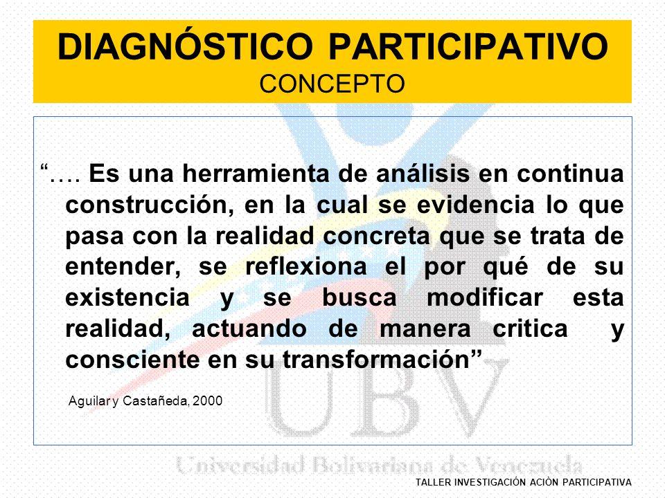 TALLER INVESTIGACIÓN ACIÒN PARTICIPATIVA DIAGNÓSTICO PARTICIPATIVO En lo Metodológico significa que En lo Metodológico significa que..