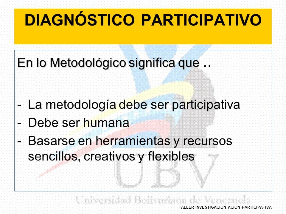 TALLER INVESTIGACIÓN ACIÒN PARTICIPATIVA DIAGNÓSTICO PARTICIPATIVO En lo Metodológico significa que En lo Metodológico significa que.. -La metodología