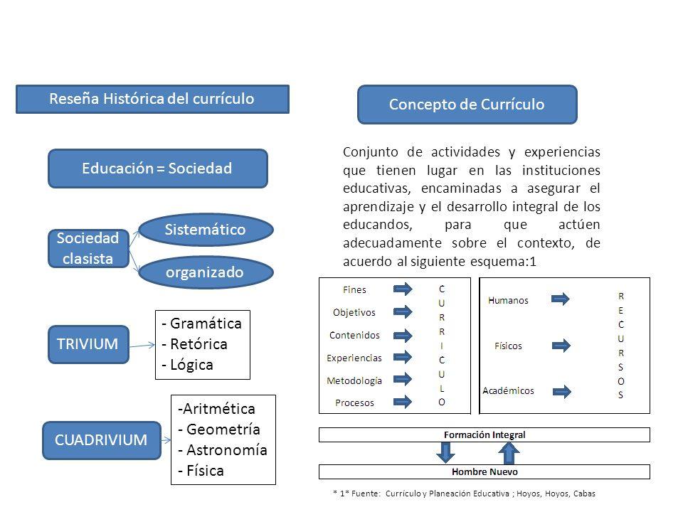 Reseña Histórica del currículo Educación = Sociedad Sociedad clasista Sistemático organizado TRIVIUM CUADRIVIUM -Aritmética - Geometría - Astronomía -