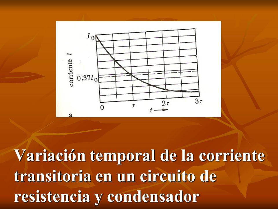 Variación temporal de la corriente transitoria en un circuito de resistencia y condensador
