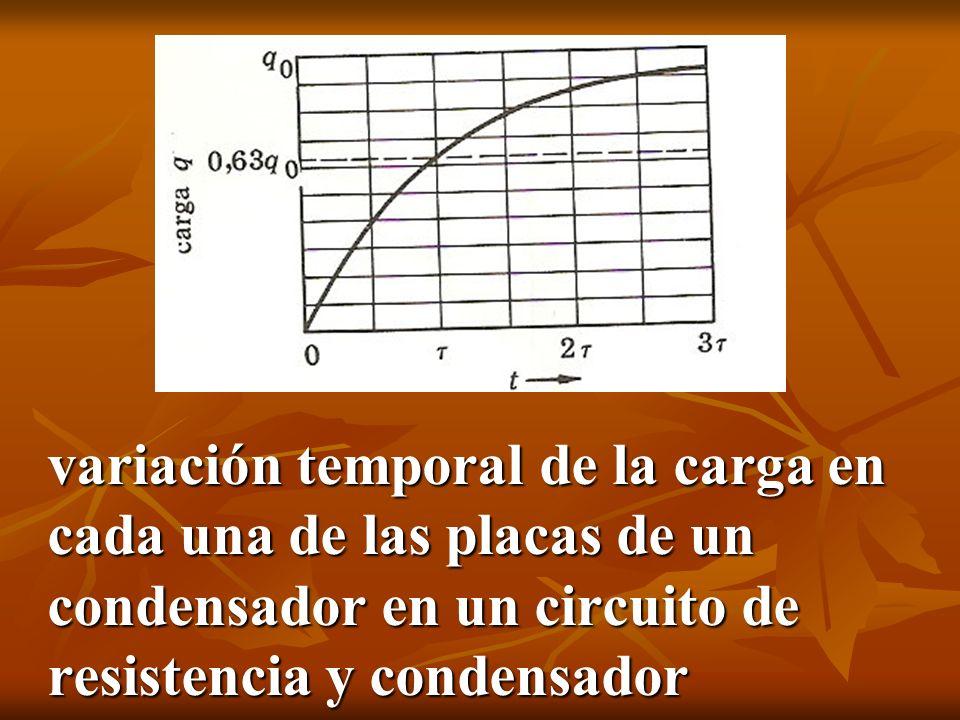 variación temporal de la carga en cada una de las placas de un condensador en un circuito de resistencia y condensador