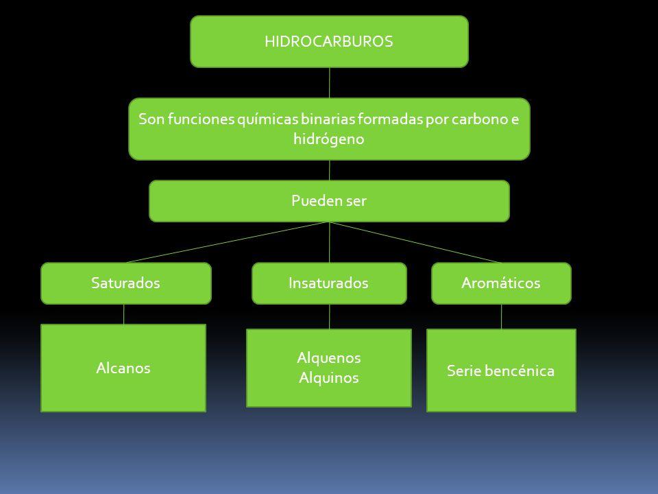HIDROCARBUROS Son funciones químicas binarias formadas por carbono e hidrógeno Pueden ser SaturadosInsaturadosAromáticos Alcanos Alquenos Alquinos Serie bencénica