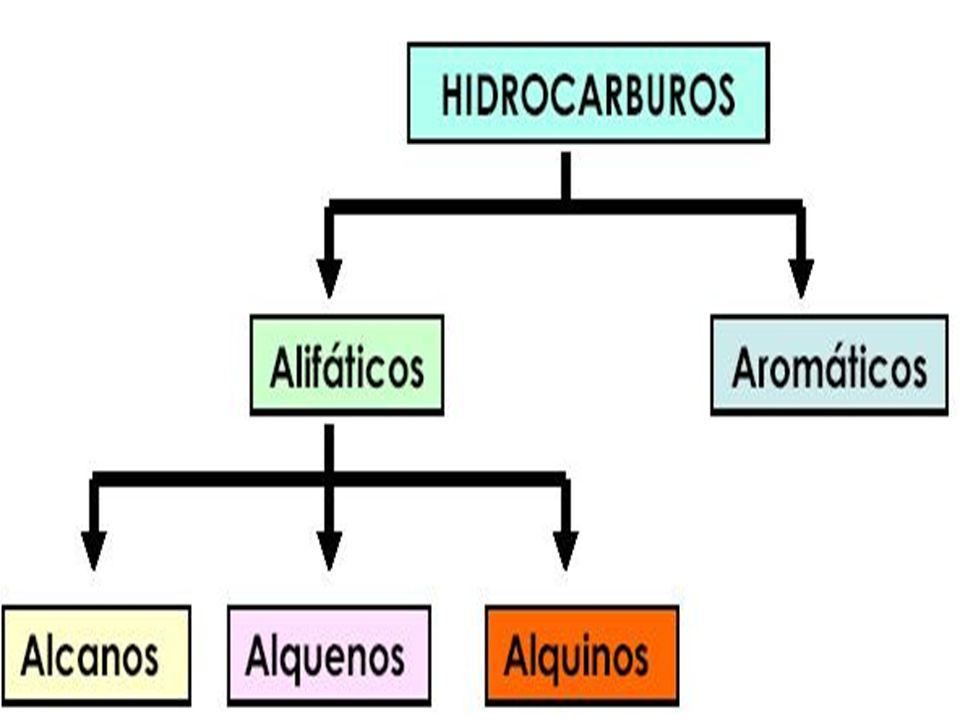 Su fórmula química es CH 4CH Es una sustancia no polar se presenta como gas a temperaturas y presiones ordinarias.gas Es incoloro e inodoro y apenas soluble en agua en su fase líquida.agua Descomposición de los residuos orgánicos por bacterias.