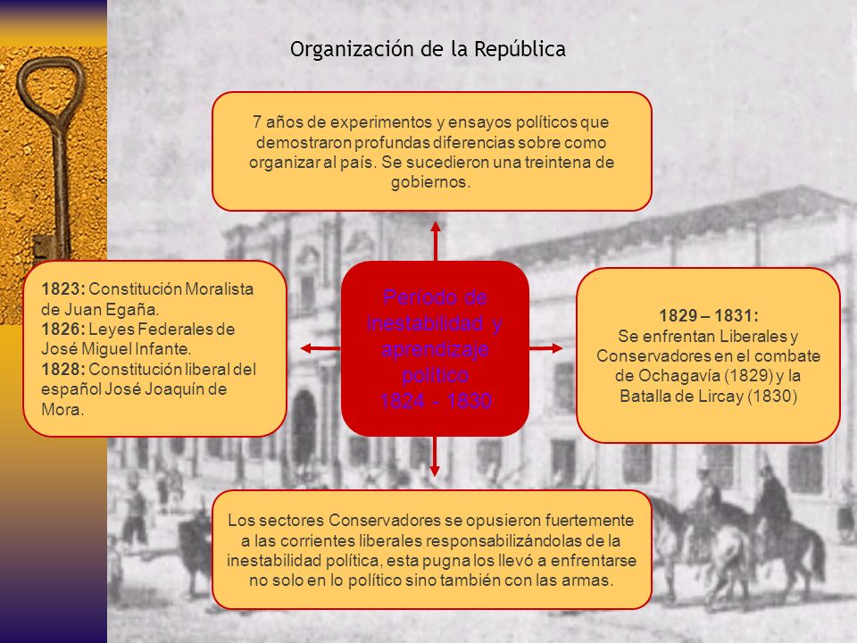 Cultura y Educación Movimiento del 42 Grupo criollo culto Intelectuales extranjeros Fundación de instituciones Primera generación de intelectuales republicanos Francisco Bilbao J.