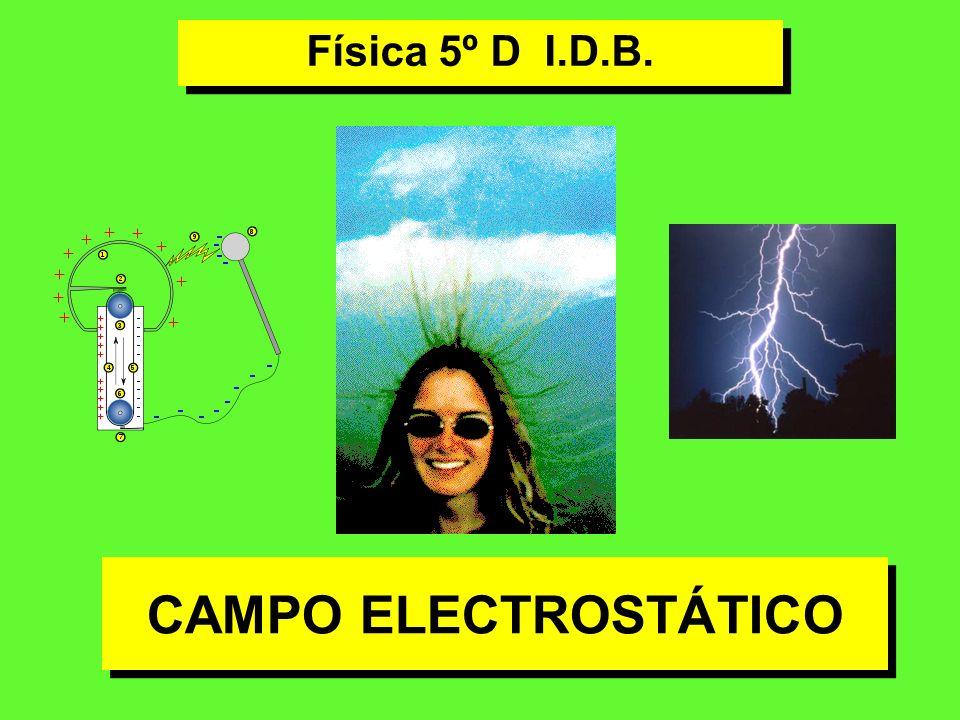 Líneas de fuerza: trayectoria que seguiría una carga positiva introducida en el campo Líneas de fuerza del campo eléctrico creado por dos cargas de distinto signo