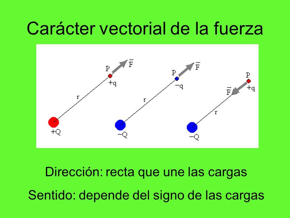 LA LEY DE COULOMB FRENTE A LA LEY DE NEWTON r m1m1 m2m2 Fuerza gravitatoria entre dos masas Todos los cuerpos se atraen con una fuerza proporcional a su masa e inversamente proporcional al cuadrado de la distancia entre ellos Ley de la gravitación universal de Newton La fuerza entre dos cargas eléctricas puntuales q 1 y q 2 es directamente proporcional al producto de ellas e inversamente proporcional al cuadrado de la distancia r que las separa Ley de Coulomb r - + Fuerza eléctrica entre dos cargas puntuales