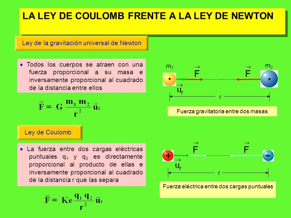 VALOR DE LA CONSTANTE DE COULOMB En la fórmula de la ley de Coulomb, Ke es una constante cuyo valor depende del medio en el que se encuentran las cargas y es el vector unitario La ley de Coulomb sólo es válida para cargas puntuales o puntiformes, es decir, para aquellas cuyo tamaño es mucho menor que la distancia que las separa Algunos valores de Ke son: Valores de K (N m 2 C 2 ) Vacío 9.10 9 Vidrio 1,29.10 9 Glicerina 1,61.10 8 Agua 1,11.10 8 Para el vacío Ke es: