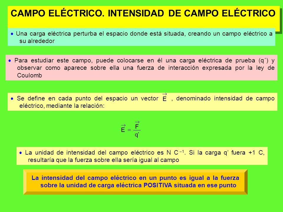 Por tanto, la intensidad del campo eléctrico será: r + q Sea un campo eléctrico creado por una carga puntual q carga fuente Si en un punto P a una distancia r de la carga q, situamos una carga testigo q, y el campo ejerce sobre ella una fuerza F, la intensidad del campo eléctrico será: En el campo gravitatorio la intensidad coincide con la gravedad mientras que en el electrostático es una magnitud obtenida al dividir la fuerza por la carga que se introduce para medir el campo + P q